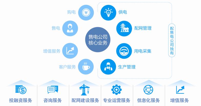 咨询,配网建设,专业运营,信息化,增值服务等全方位一体化服务.